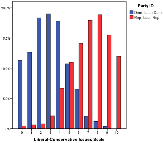 figure 1 policy polarization in 2016 distributions of democratic and republican voters on liberal conservative policy scale