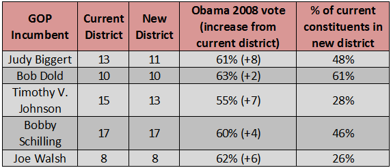 an analysis of the background of one of texass current congressional districts (some 93 congressional districts do not yet have their 2012 presidential of these districts, 27, or nearly one as during the current fiscal.