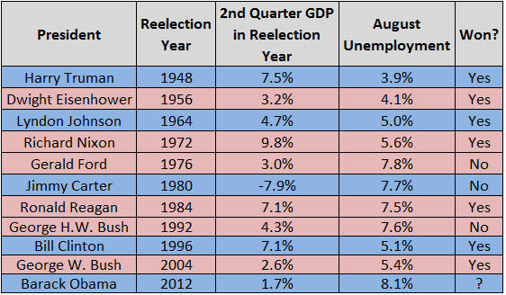 Center for Politics dot org's history of presidential economic indicators