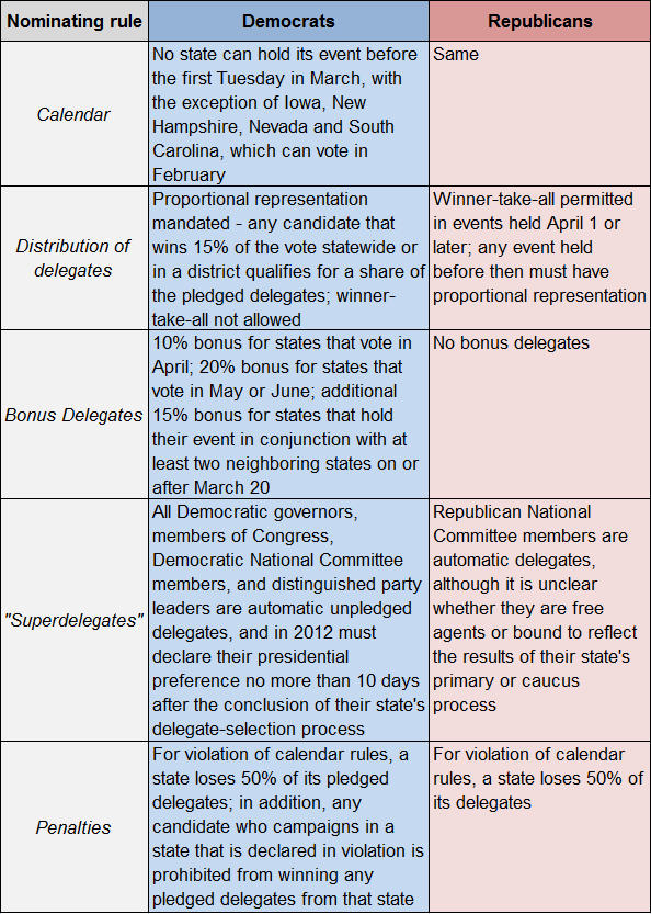 differences and similarities between democratic republican and federalist party The conflict in these parties occurred due to the differences in who the party supported democratic republicans created the american system which created tariffs to protect industry what were the domestic goals of the jacksonian democrats.
