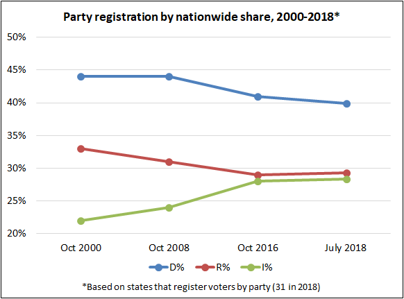 Larry J  Sabato's Crystal Ball » Registering By Party: Where the