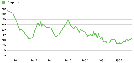 Chart 1 Harry Truman Roval Rating Trend