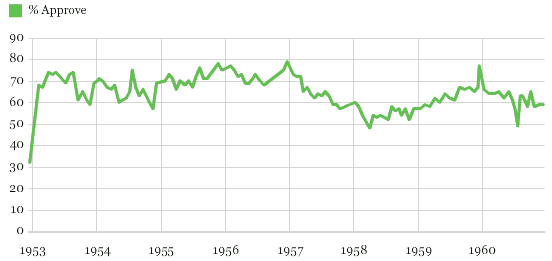 Chart 2 Dwight Eisenhower Roval Rating Trend