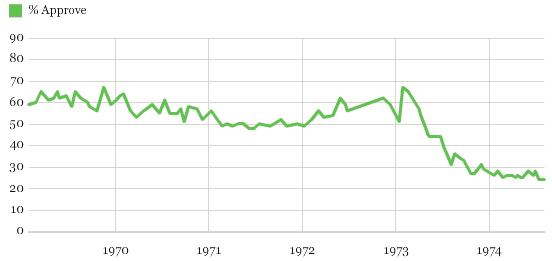Chart 4 Richard Nixon Roval Rating Trend