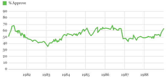 Chart 5 Ronald Reagan Roval Rating Trend