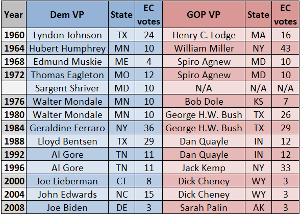 Larry j sabato 39 s crystal ball veepwatch part 1 the for Presidents and their home states