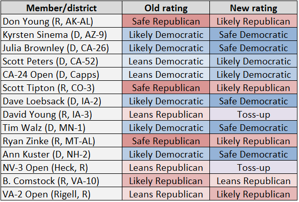 Table 3 Crystal Ball House Rating Changes