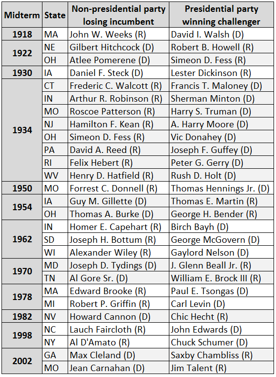 Table 1 Senate Inbents From The Non Presidential Party Who Lost In Midterms 1914 2014