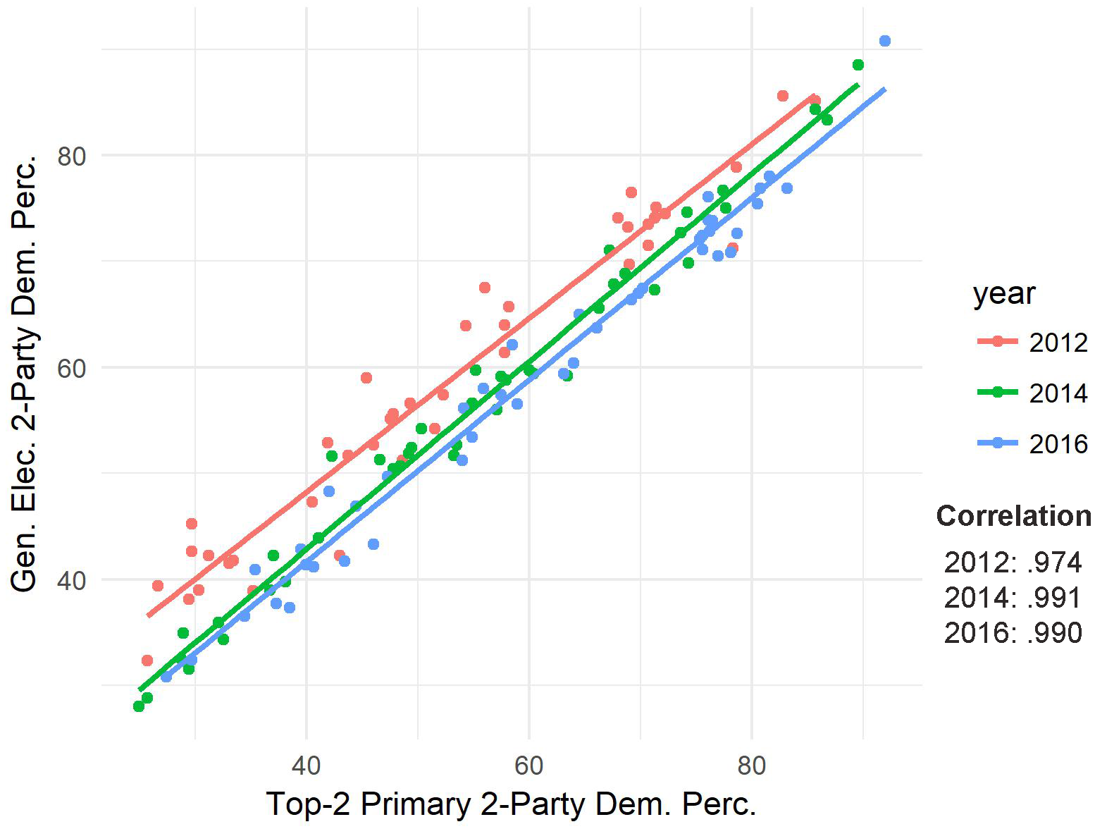 Larry j sabatos crystal ball chart 1 scatter plot of democratic two party vote share in congressional top two primaries and general elections 2012 2016 fandeluxe Images