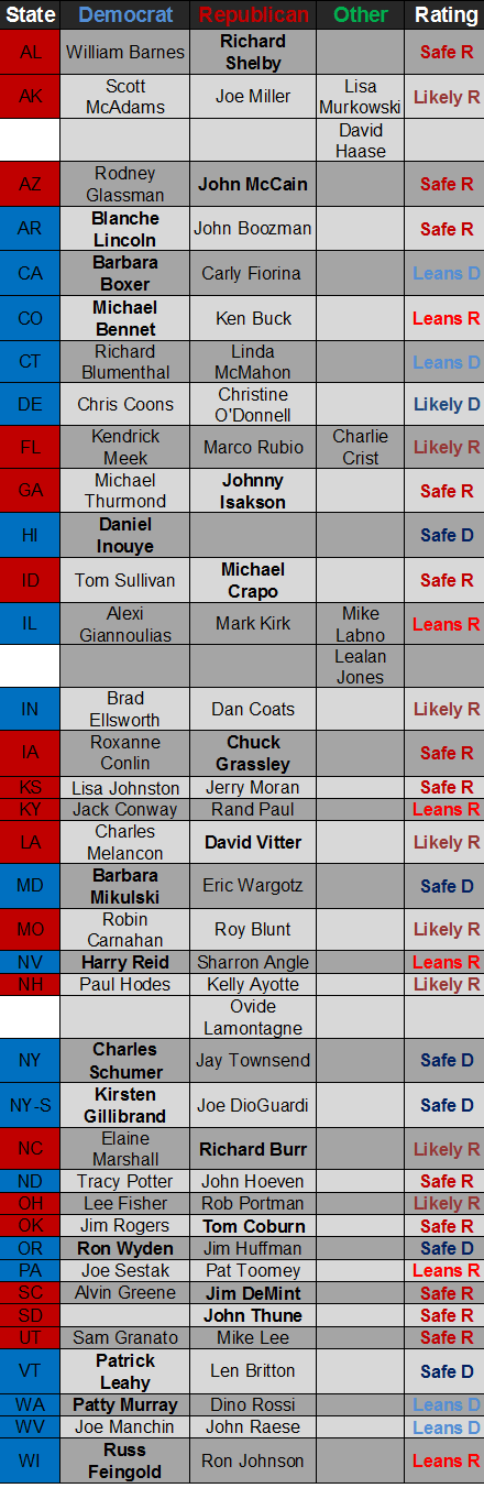 Crystal Ball Senate Chart